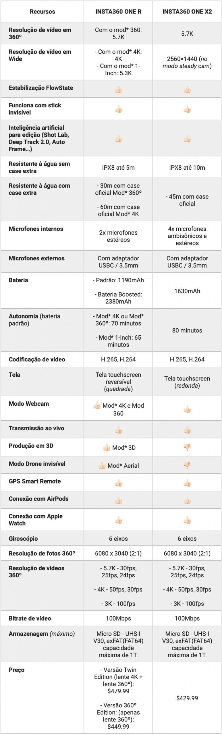 Tabela comparativa One R e One X2